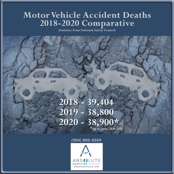 motor vehicle accidents statistics 2020